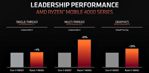 AMD Ryzen 4000U Performance: AMD-Folie #1