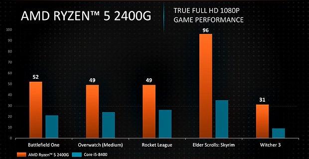 AMD Ryzen 5 2400G Grafik-Performance