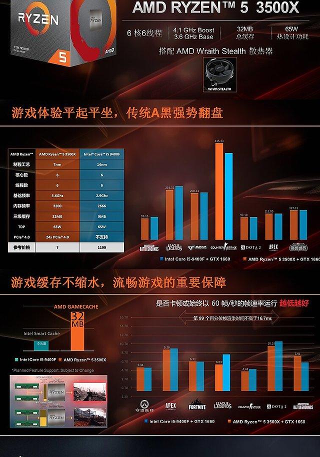 AMD Ryzen 5 3500X in chinesischer AMD-Präsentation