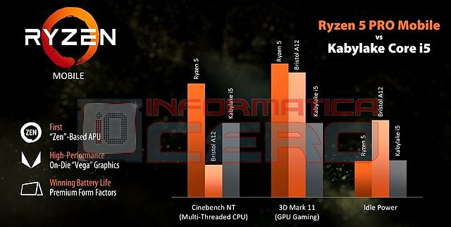 AMD Ryzen 5 Pro Mobile Performance