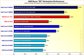 AMD Ryzen Engineering Sample Workstation-Performance