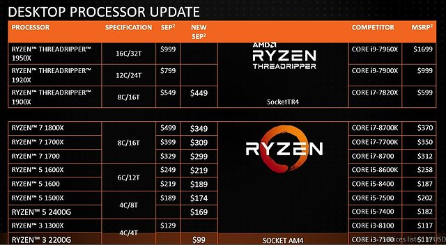AMD Ryzen Preissenkungen Januar 2018