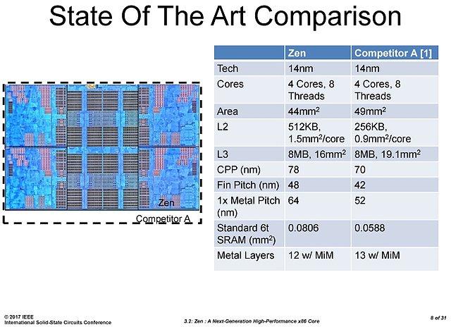 AMD Ryzen-Präsentation @ ISSCC (Slide 08)