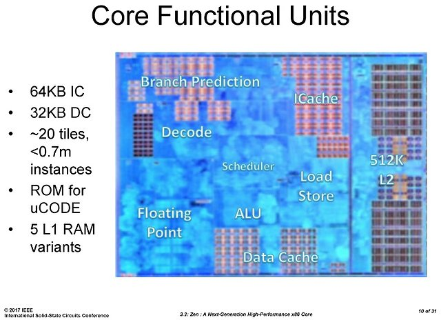 AMD Ryzen-Präsentation @ ISSCC (Slide 10)