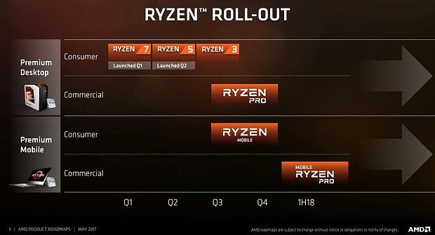 AMD Ryzen Roll-out (Ryzen Roadmap 2017)