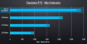 AMD Ryzen Threadripper 1950X Benchmarks (1)