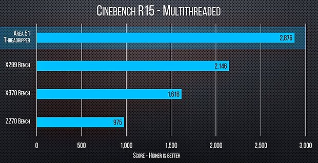 AMD Ryzen Threadripper 1950X Benchmarks (1)