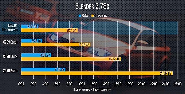 AMD Ryzen Threadripper 1950X Benchmarks (2)