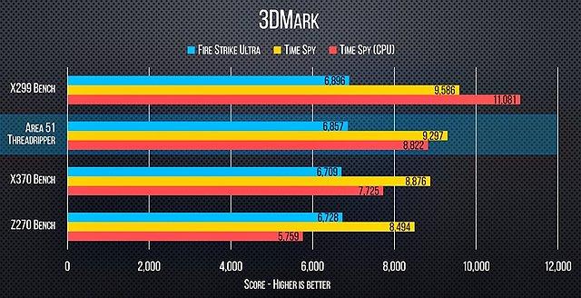 AMD Ryzen Threadripper 1950X Benchmarks (3)