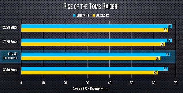 AMD Ryzen Threadripper 1950X Benchmarks (4)