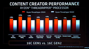AMD Ryzen Threadripper 2950X vs. 1950X
