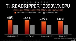AMD Ryzen Threadripper 2990WX Benchmarks