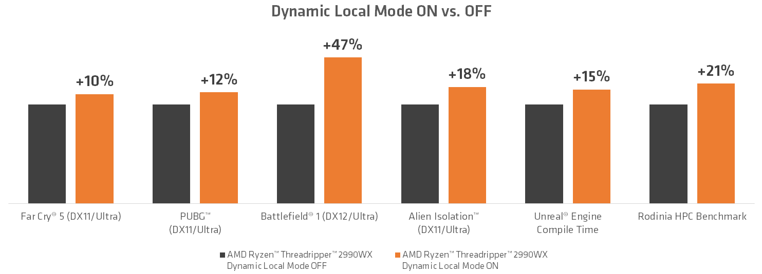 "AMD Ryzen Threadripper 2990WX – Performancegewinn durch den ""Dynamic Local Mode"""