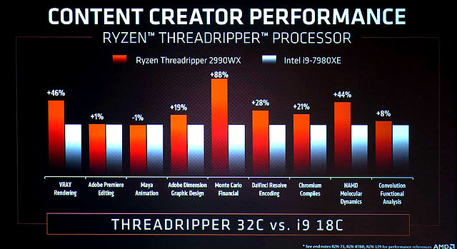 AMD Ryzen Threadripper 2990WX vs. Core i9-7980XE
