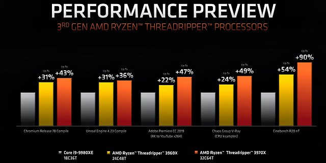 AMD Ryzen Threadripper 3960X & 3970X (AMD-eigene) Benchmarks
