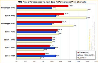 AMD Ryzen Threadripper vs. Intel Core X: Performance/Preis-Übersicht