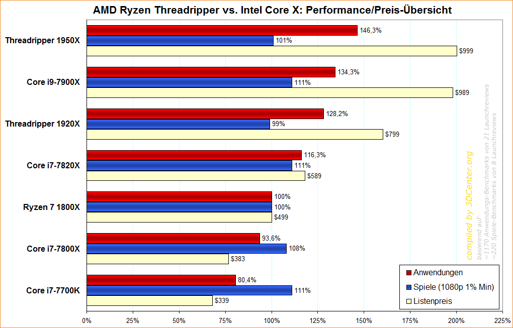 AMD Ryzen Threadripper vs. Intel Core X – Performance/Preis-Übersicht