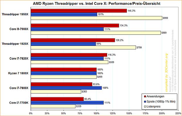 AMD Ryzen Threadripper vs. Intel Core X: Performance/Preis-Übersicht
