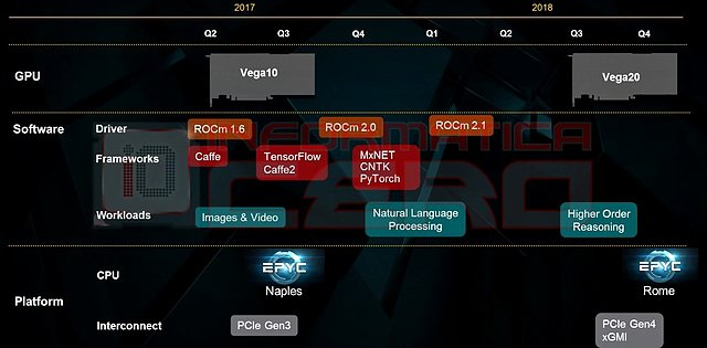 AMD Server/Profi-Roadmap 2017-2018