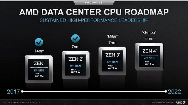 AMD Server-Prozessoren Roadmap 2017-2022 (vom Juli 2020)