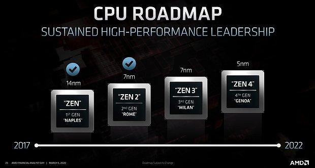 AMD Server-Prozessoren Roadmap 2017-2022