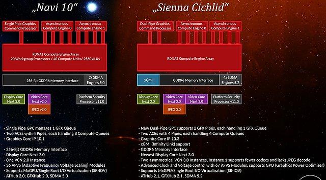 """AMD """"Sienna Cichlid"""" bekannte Spezifikationen (lt. Linux-Treibern)"""