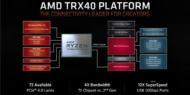 AMD TRX40 Plattform