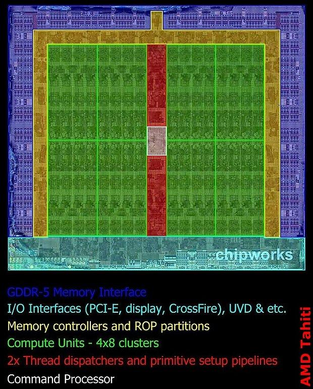 AMD Tahiti Die-Shot (markiert)