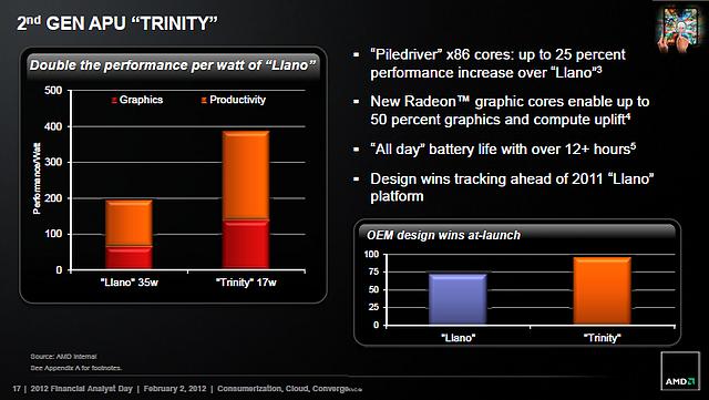 AMD Trinity Performance-Prognose