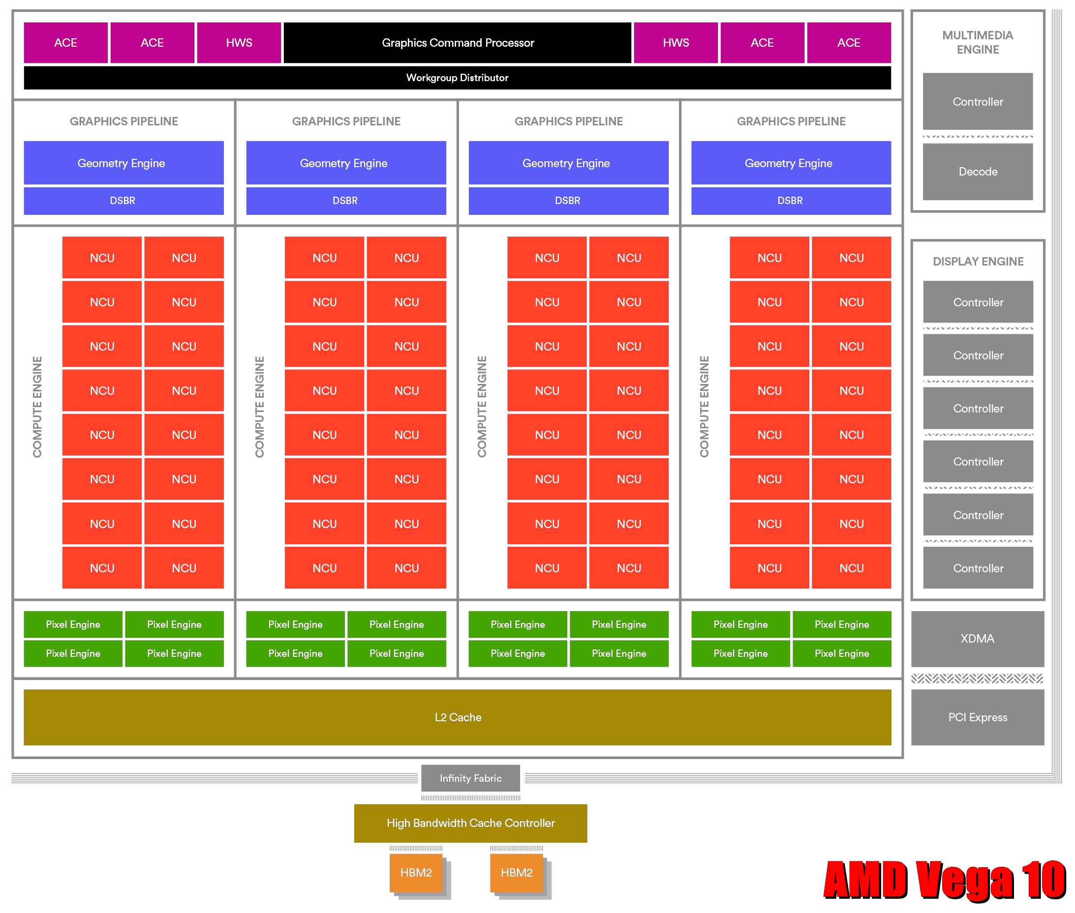 Launch-Analyse AMD Radeon RX Vega | 3DCenter.org