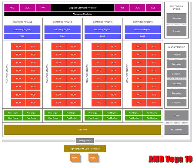 AMD Vega 10 Block-Diagramm