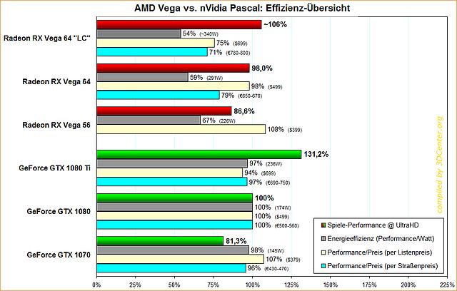 AMD Vega vs. nVidia Pascal: Effizienz-Übersicht
