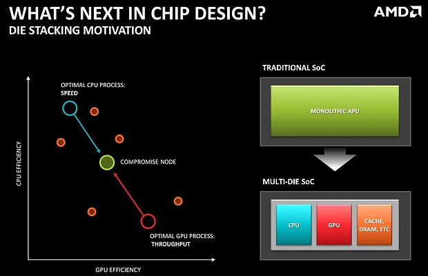 "AMD ""What's Next in Chip Design?"""