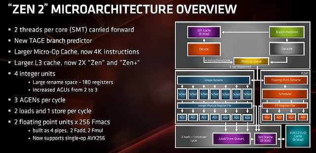 AMD Zen 2 Architektur