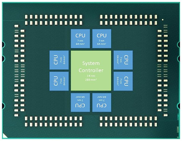 "AMD Zen 2 ""Rome"": Spekulatives 9-Chip-Design"