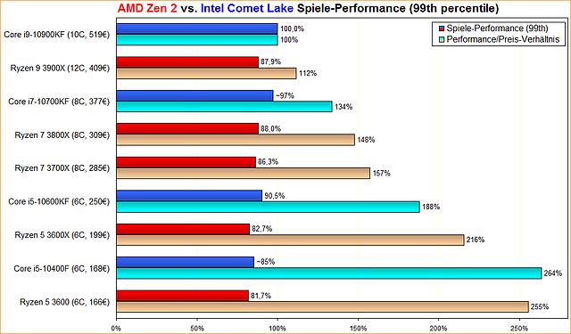 AMD Zen 2 vs. Intel Comet Lake Spiele-Performance (99th percentile)