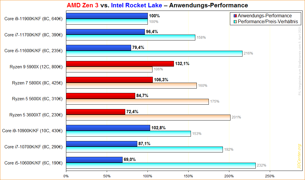 AMD Zen 3 vs. Intel Rocket Lake Anwendungs-Performance