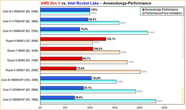 AMD Zen 3 vs. Intel Rocket Lake Anwendungs-Performance