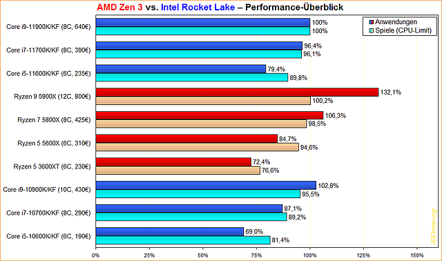 AMD Zen 3 vs. Intel Rocket Lake Performance-Überblick