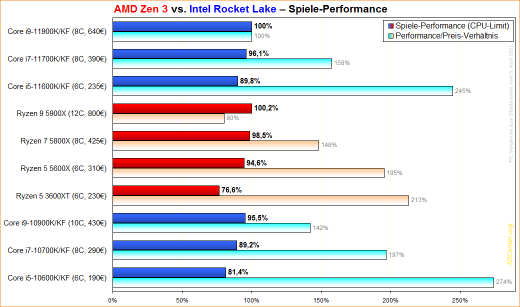 AMD Zen 3 vs. Intel Rocket Lake Spiele-Performance