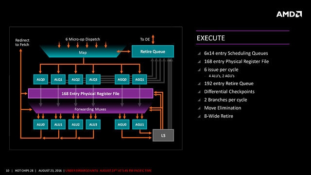 "AMDs ""Zen"" HotChips-Präsentation (Slide 10)"