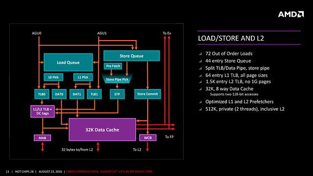 "AMDs ""Zen"" HotChips-Präsentation (Slide 11)"