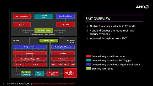 "AMDs ""Zen"" HotChips-Präsentation (Slide 15)"