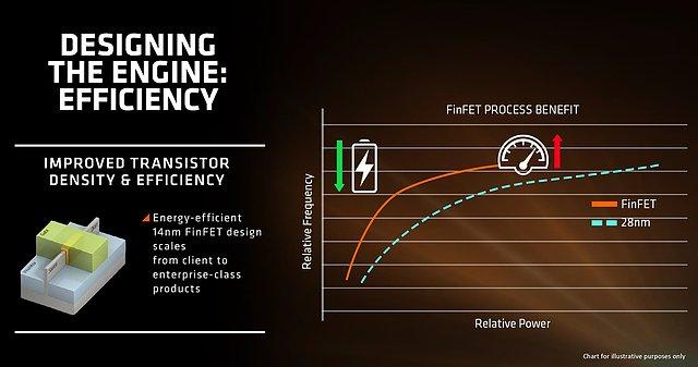 AMDs Zen-Präsentation (Slide 5)