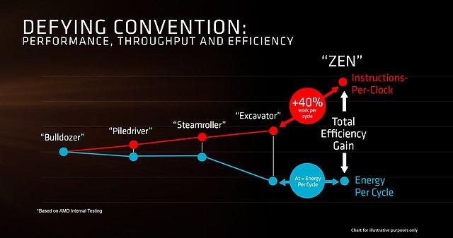 AMDs Zen-Präsentation (Slide 7)