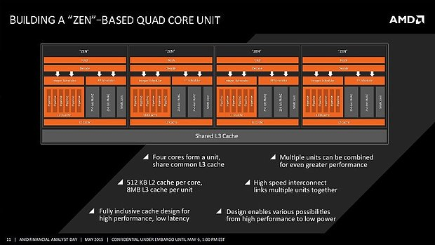 AMD Zen QuadCore-Unit