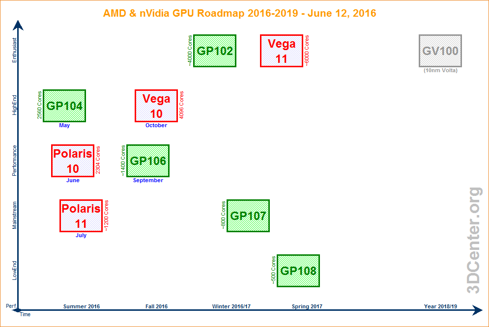 AMD Amp NVidia Grafikkarten Roadmap 2016 17