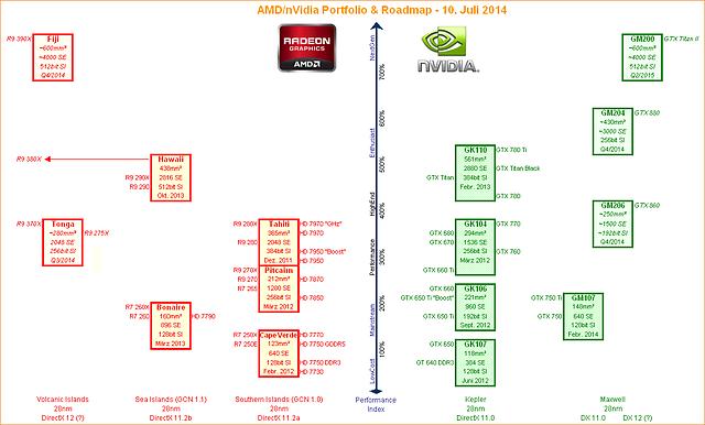 AMD & nVidia Grafikchip Portfolio & Roadmap - 10. Juli 2014