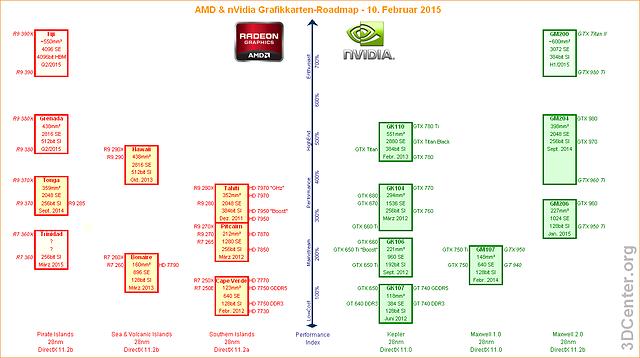 AMD & nVidia Grafikkarten-Roadmap – 10. Februar 2015