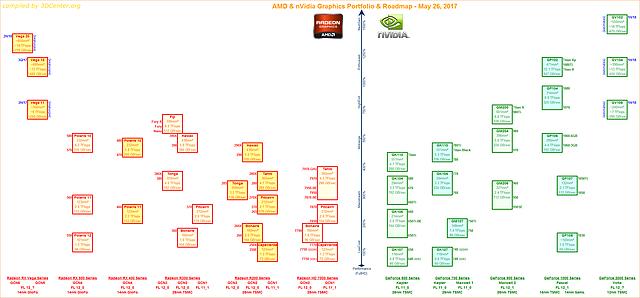 AMD & nVidia Portfolio & Roadmap (26. Mai 2017)